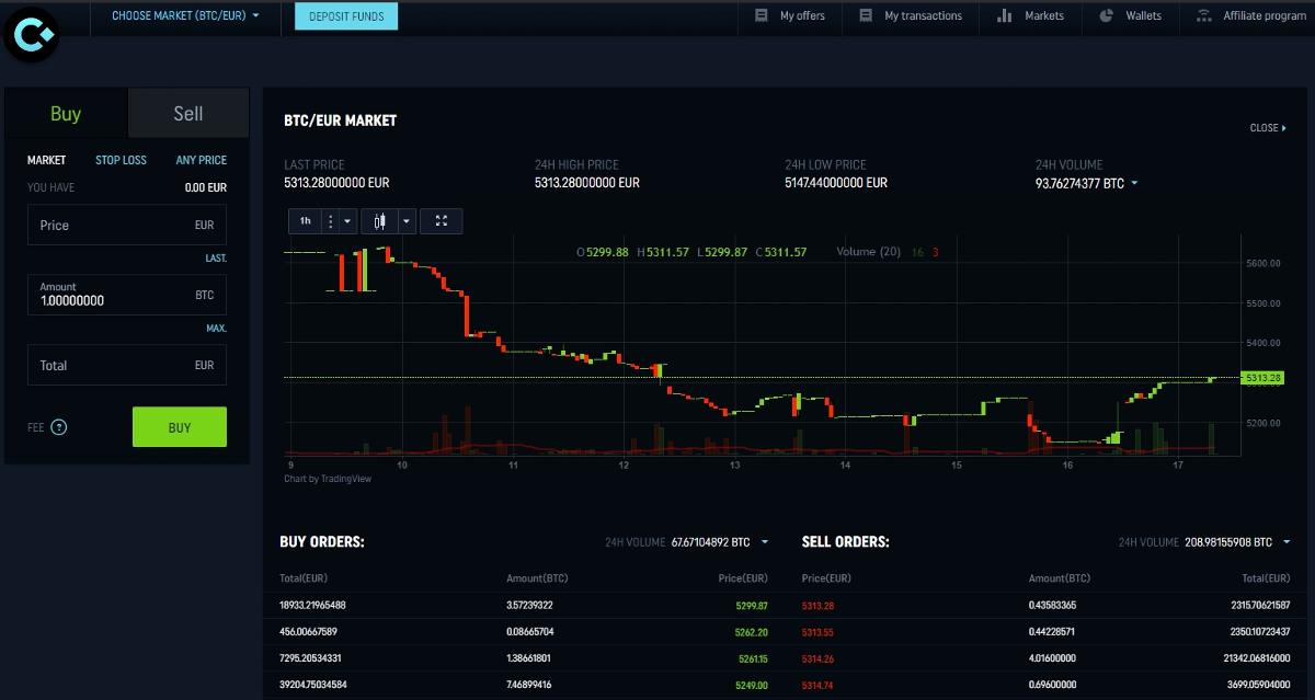 BTC į XMR - Bitcoinas į Valiuta valiutos keitiklį