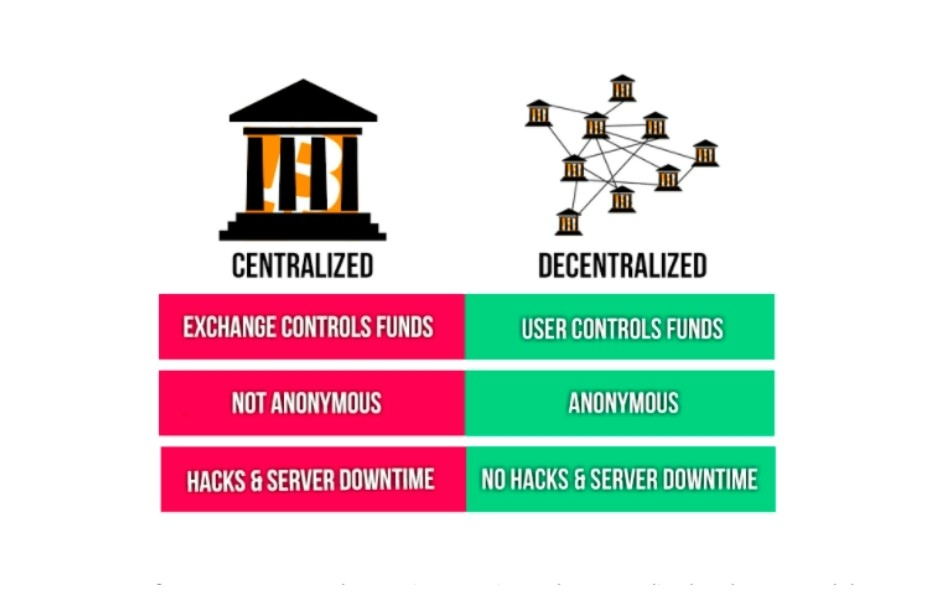 DEX VS CEX różnice